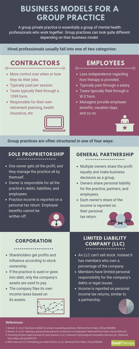 Business Models for a Group Practice