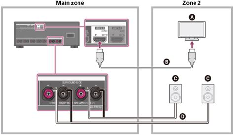 Help Guide | Connecting the speakers in zone 2