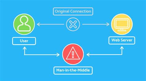 What is Man in the Middle Attack and How to Prevent it