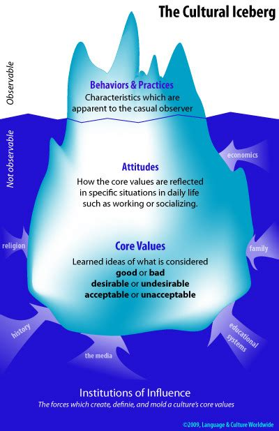 DR4WARD: Why Is Culture Like An Iceberg? #chart