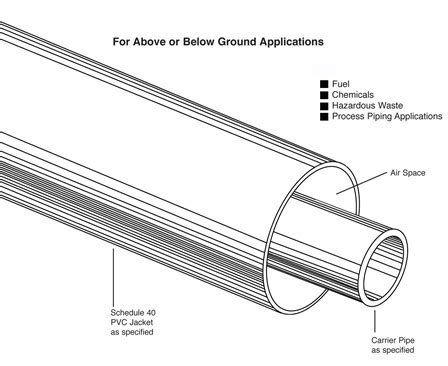 PVC Containment System   Rovanco Piping Systems